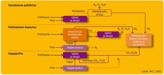 hiilidioksidin-erottaminen