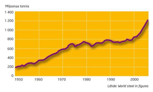 maailman-terastuotanto-1950-2006