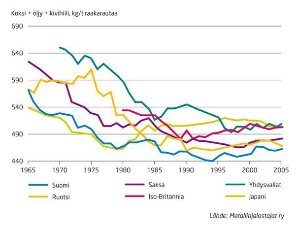masuuniprosessin-tehostuminen-1965-2005